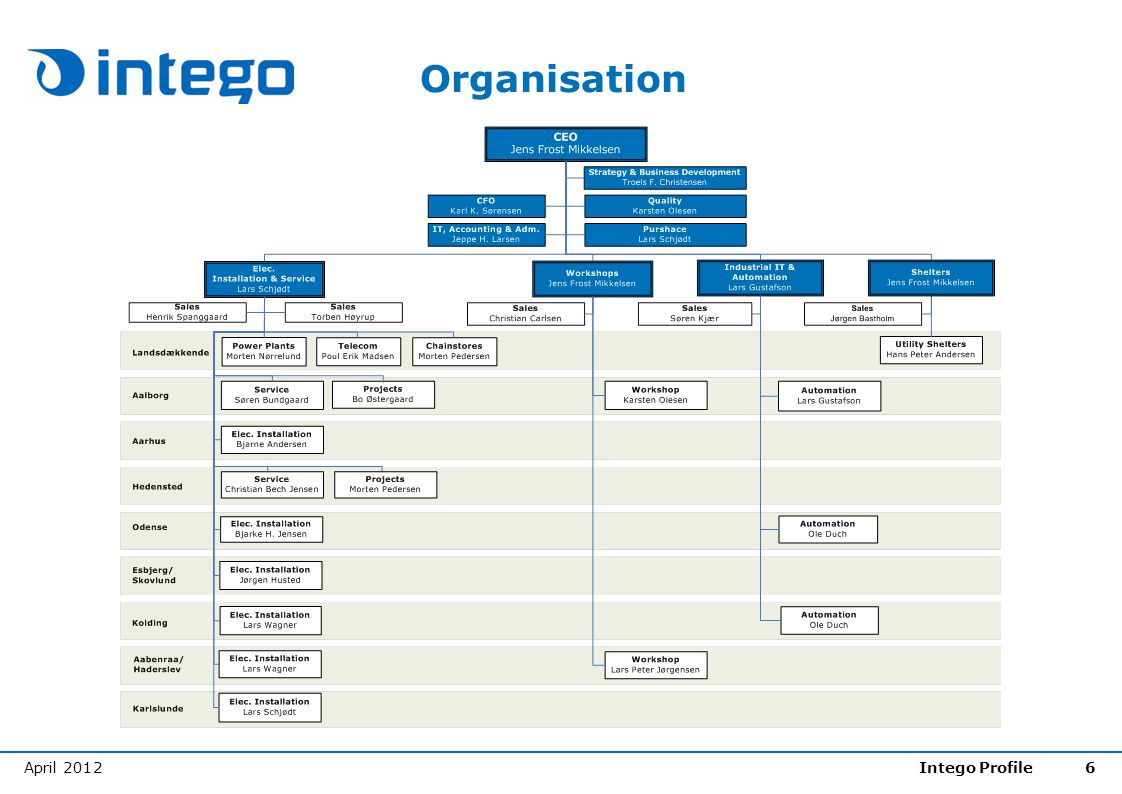 Organisation April 2012 Intego Profile