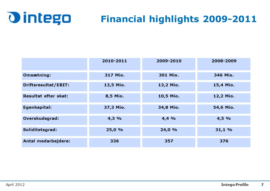 Financial highlights 2009-2011