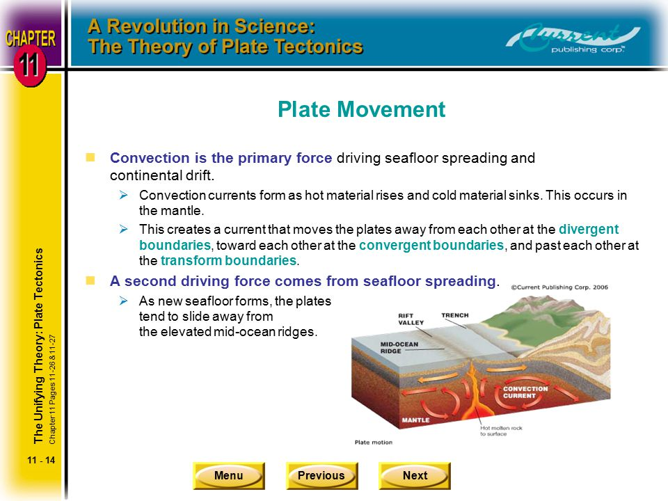 Plate Movement Convection is the primary force driving seafloor spreading and continental drift.