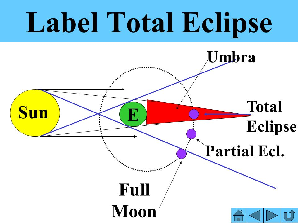 Label Total Eclipse Umbra Total Eclipse Sun E Partial Ecl. Full Moon