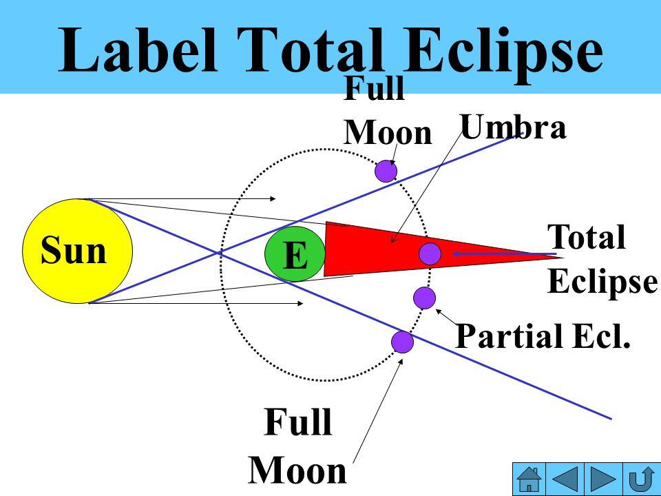 Label Total Eclipse Sun E Full Moon Full Moon Umbra Total Eclipse