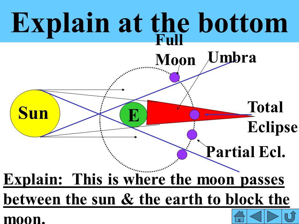 Explain at the bottom Sun E Full Moon Umbra Total Eclipse Partial Ecl.