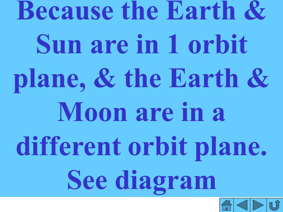 Because the Earth & Sun are in 1 orbit plane, & the Earth & Moon are in a different orbit plane.