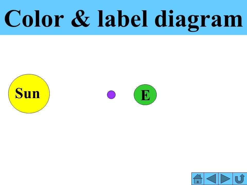 Color & label diagram Sun E
