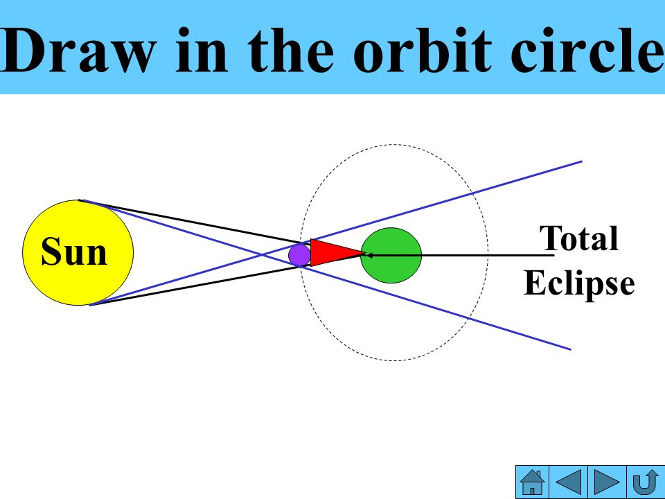 Draw in the orbit circle