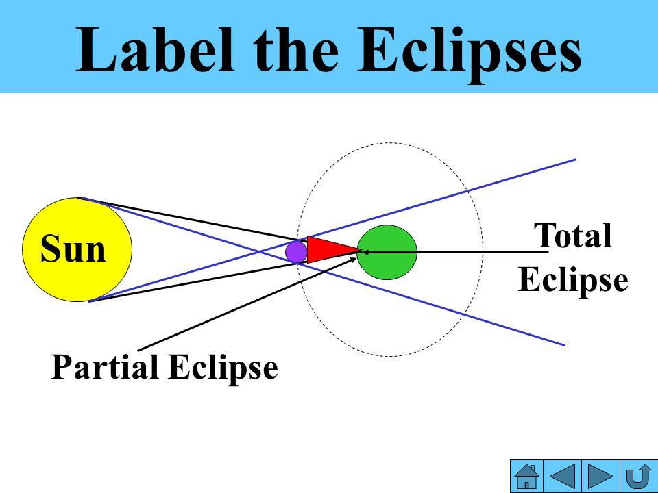 Label the Eclipses Total Eclipse Sun Partial Eclipse