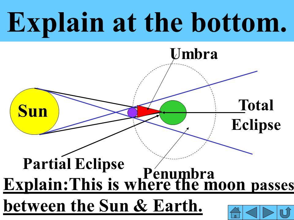 Explain at the bottom. Sun