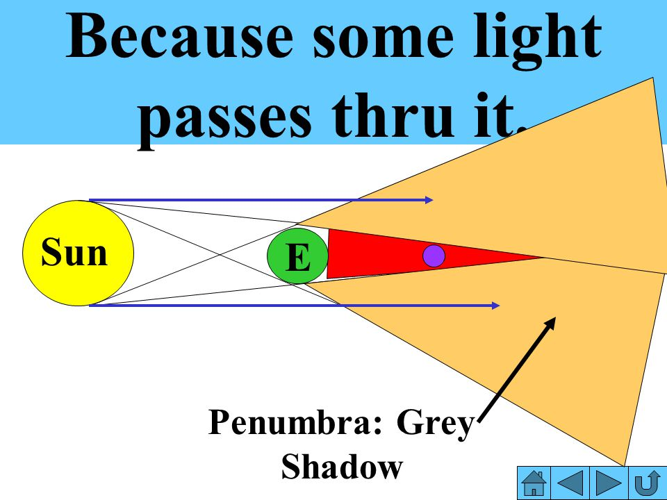 Because some light passes thru it.