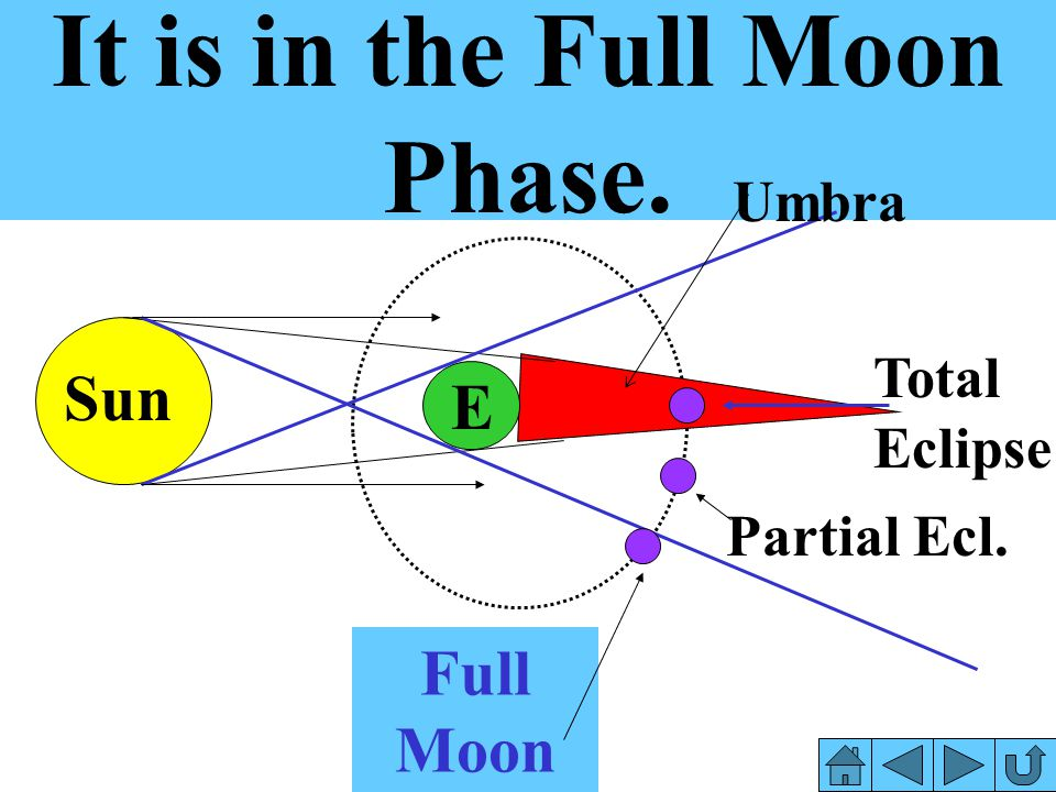 It is in the Full Moon Phase.