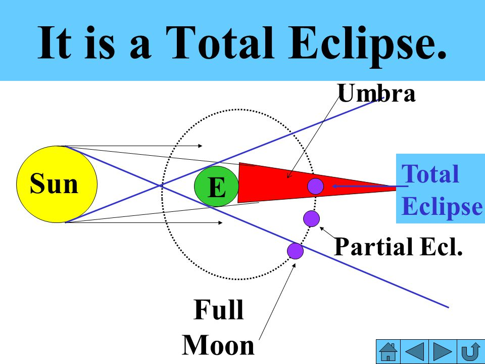 It is a Total Eclipse. Sun E Full Moon Umbra Total Eclipse