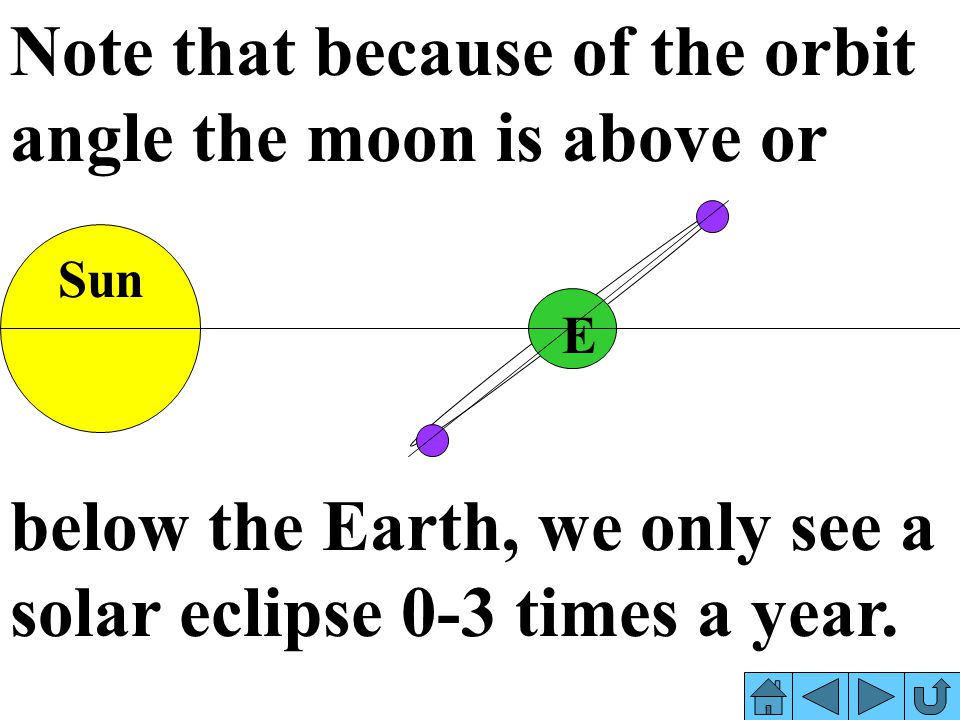 Note that because of the orbit angle the moon is above or