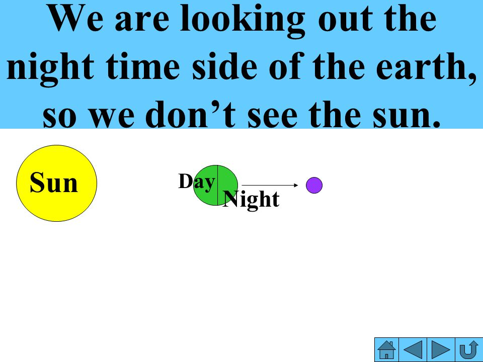 We are looking out the night time side of the earth, so we don't see the sun.