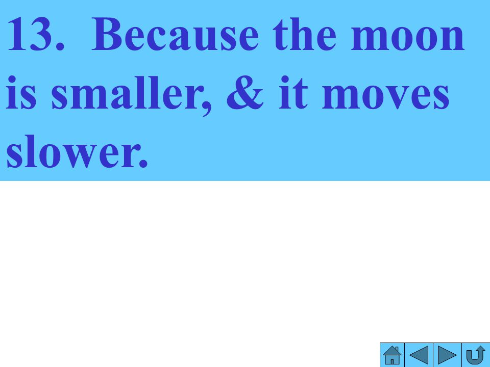 13. Because the moon is smaller, & it moves slower.