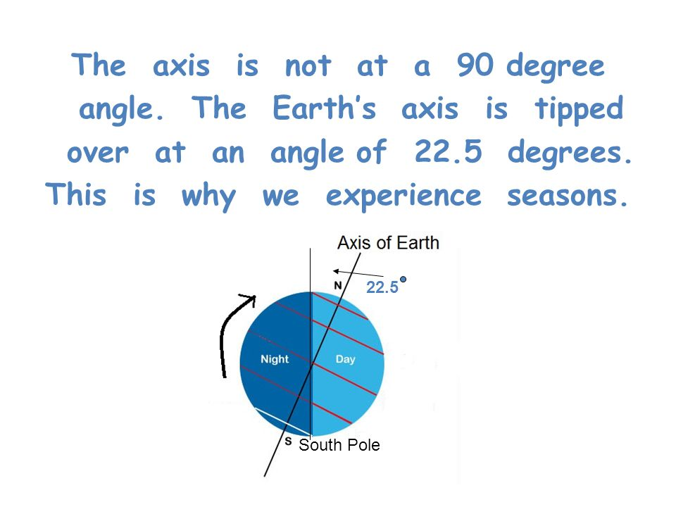 The axis is not at a 90 degree angle