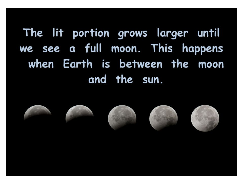 The lit portion grows larger until we see a full moon
