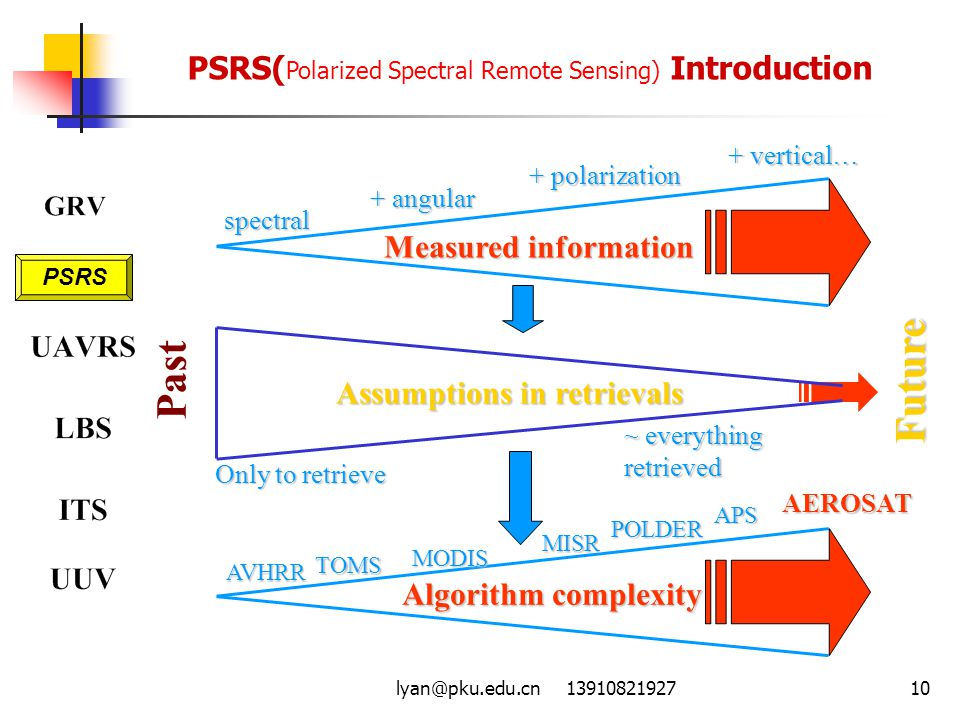 Future Past PSRS(Polarized Spectral Remote Sensing) Introduction