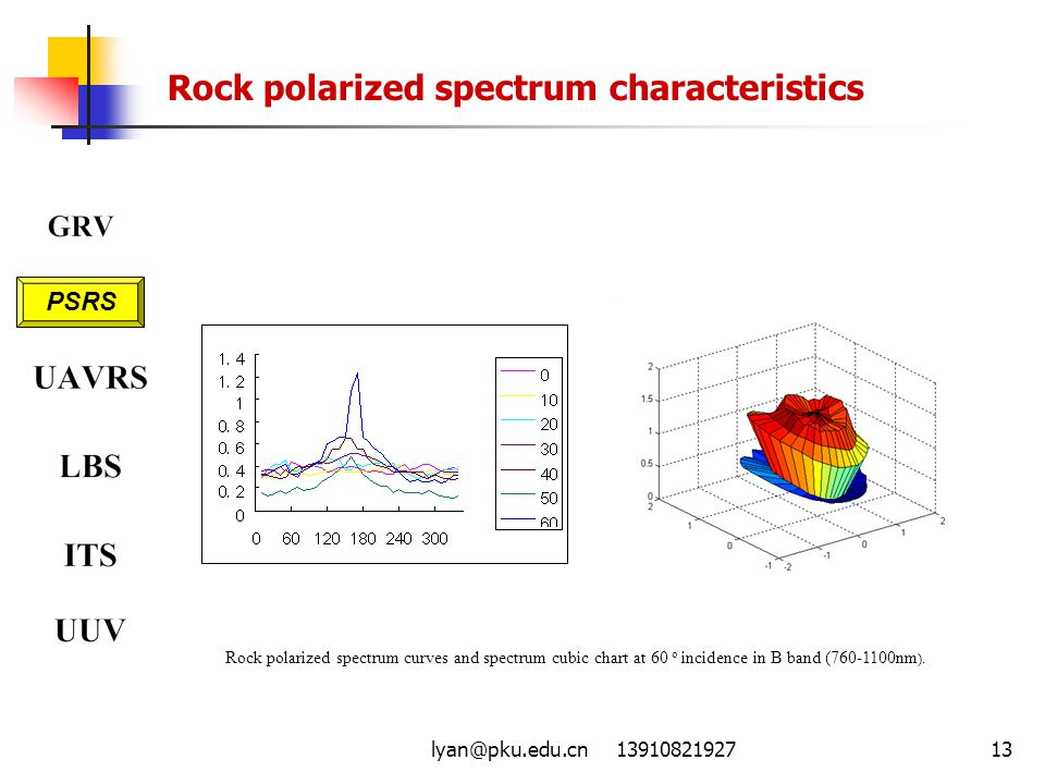 Rock polarized spectrum characteristics