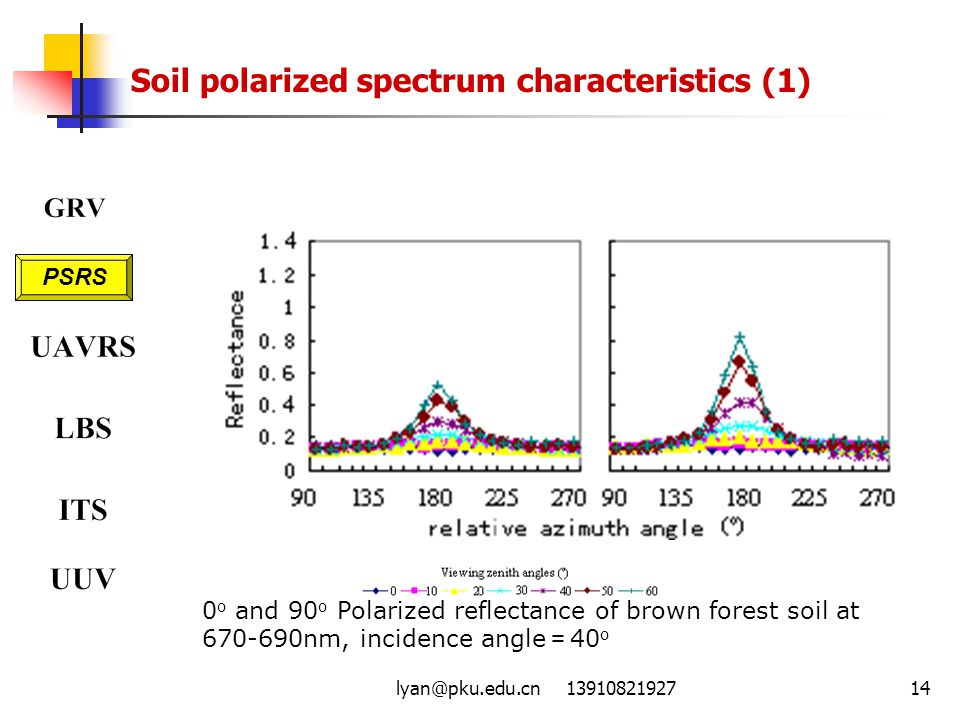 Soil polarized spectrum characteristics (1)
