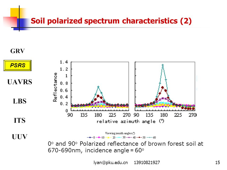 Soil polarized spectrum characteristics (2)