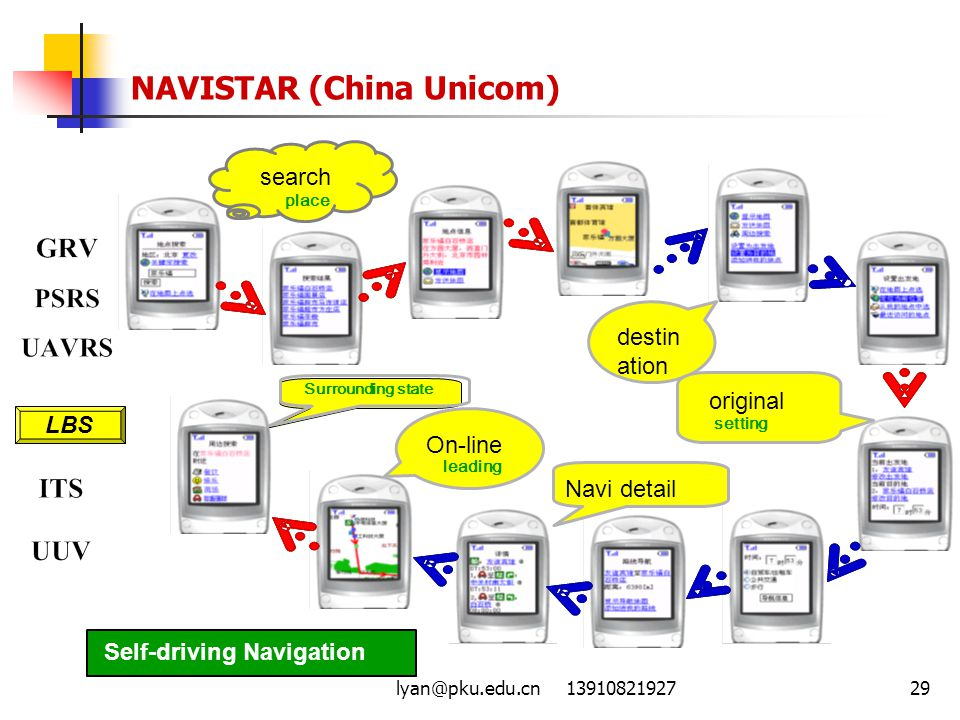 NAVISTAR (China Unicom)