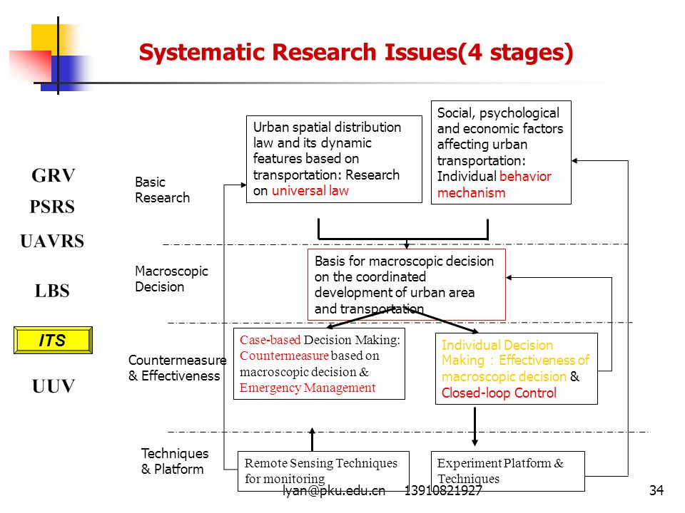 Systematic Research Issues(4 stages)