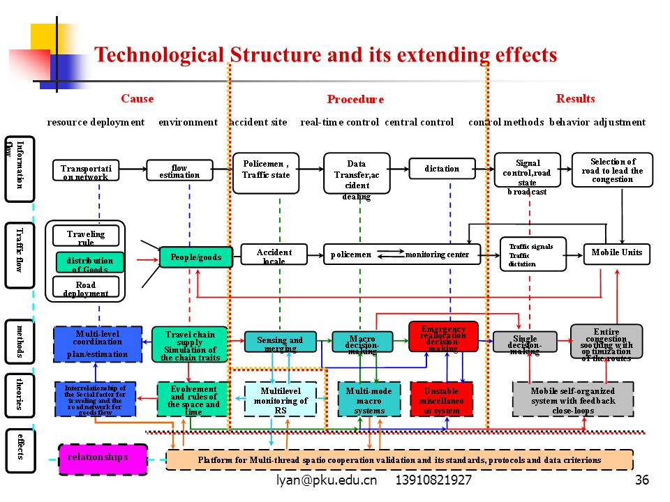 Technological Structure and its extending effects