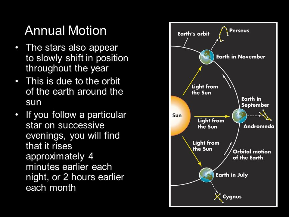 Annual Motion The stars also appear to slowly shift in position throughout the year. This is due to the orbit of the earth around the sun.