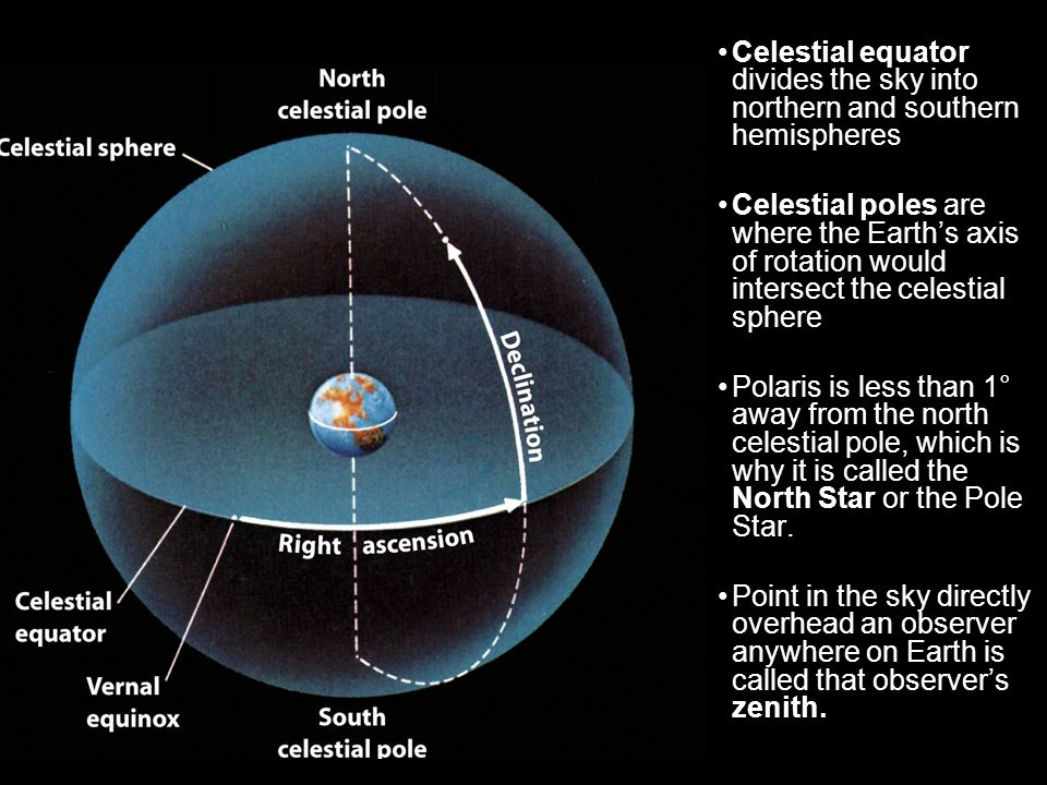 Celestial equator divides the sky into northern and southern hemispheres