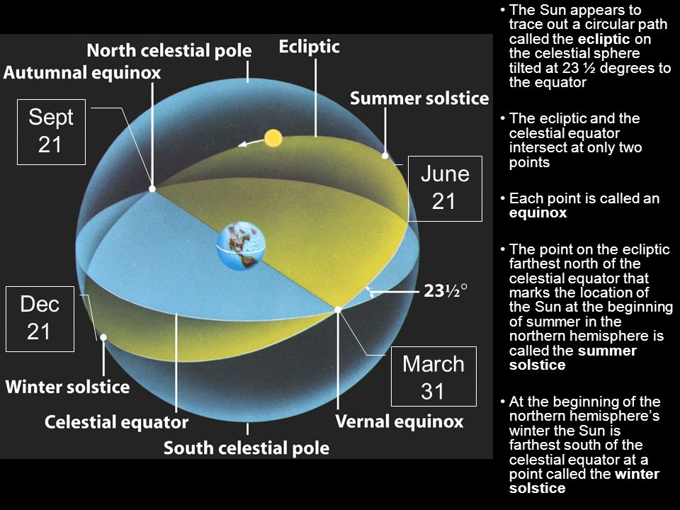 The Sun appears to trace out a circular path called the ecliptic on the celestial sphere tilted at 23 ½ degrees to the equator
