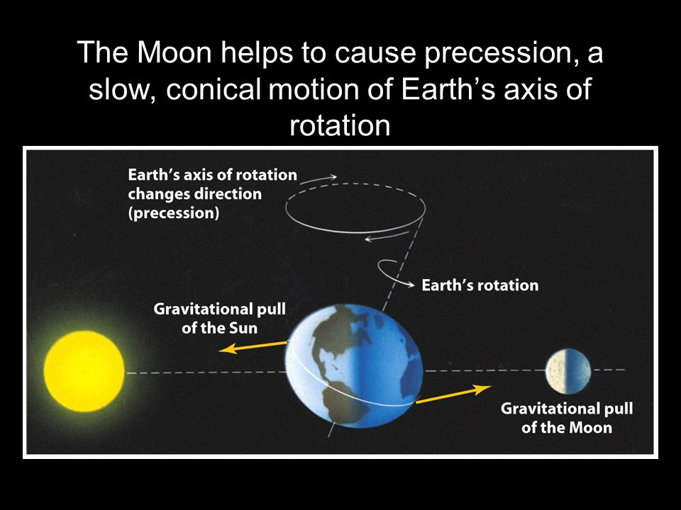 The Moon helps to cause precession, a slow, conical motion of Earth's axis of rotation