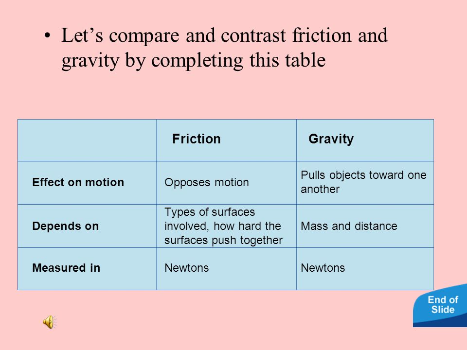Let's compare and contrast friction and gravity by completing this table