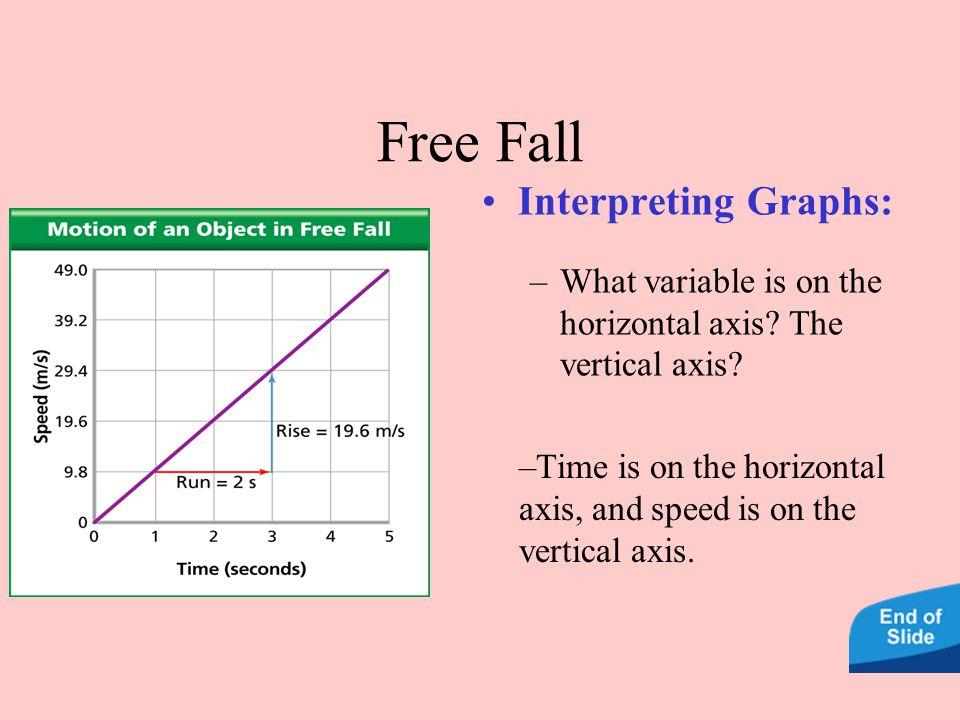 Free Fall Interpreting Graphs: