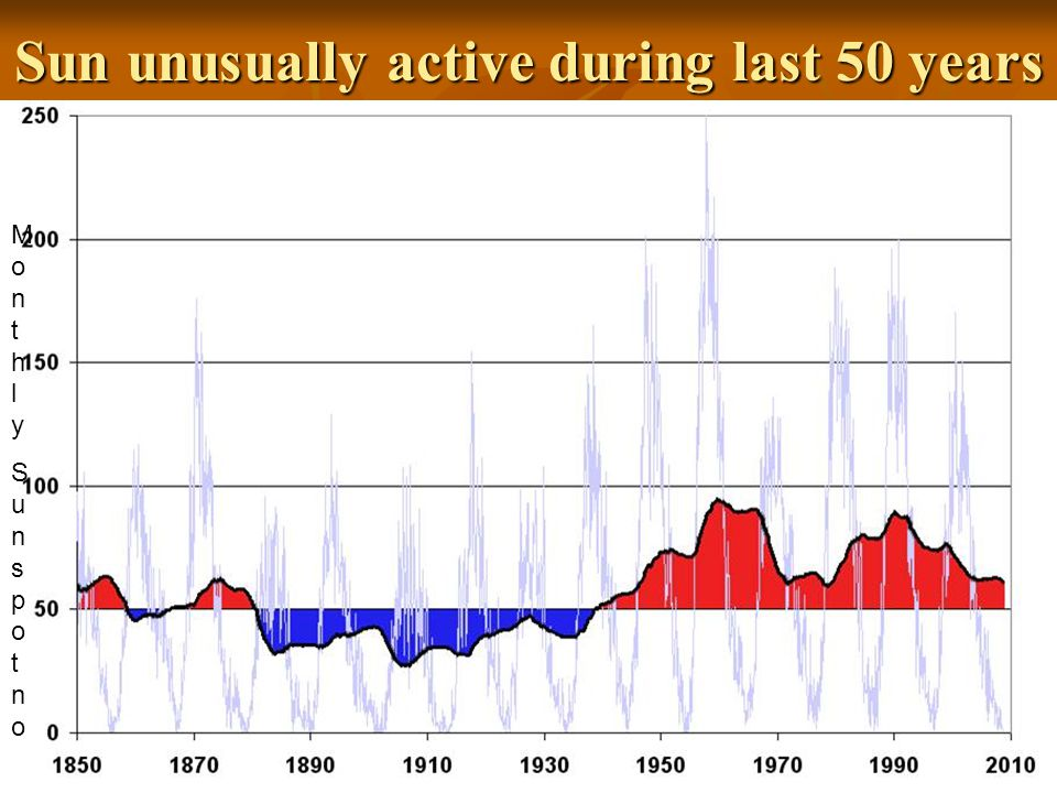 Sun unusually active during last 50 years