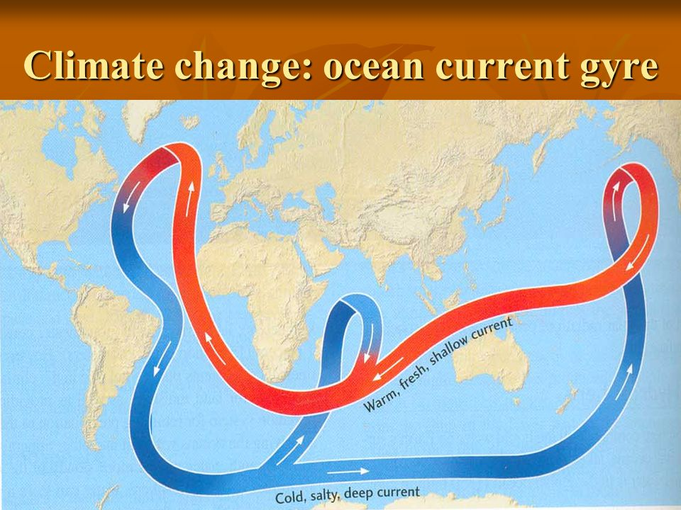 Climate change: ocean current gyre