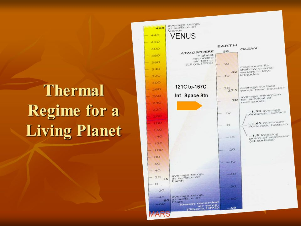 Thermal Regime for a Living Planet