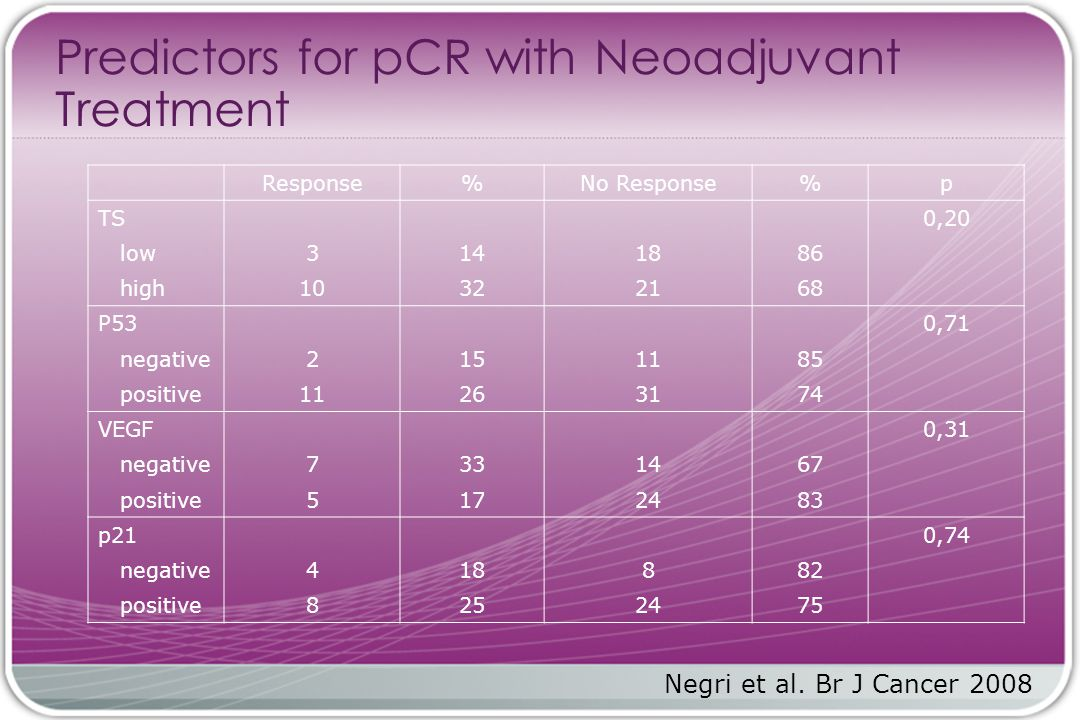 Predictors for pCR with Neoadjuvant Treatment