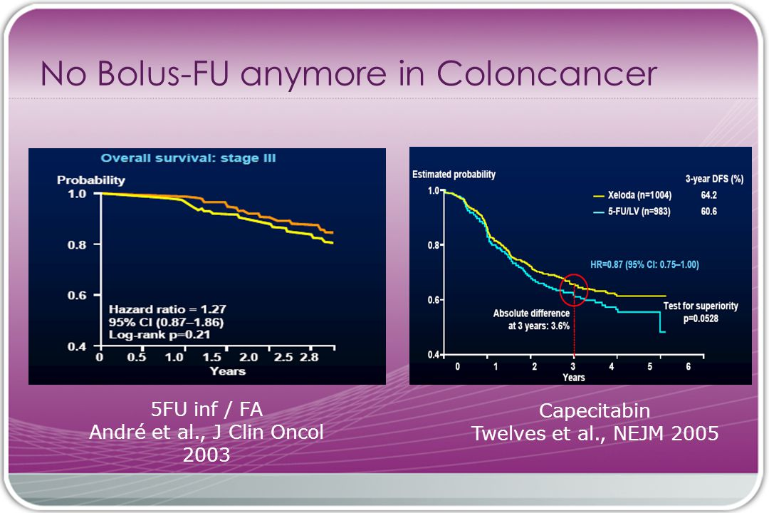 No Bolus-FU anymore in Coloncancer