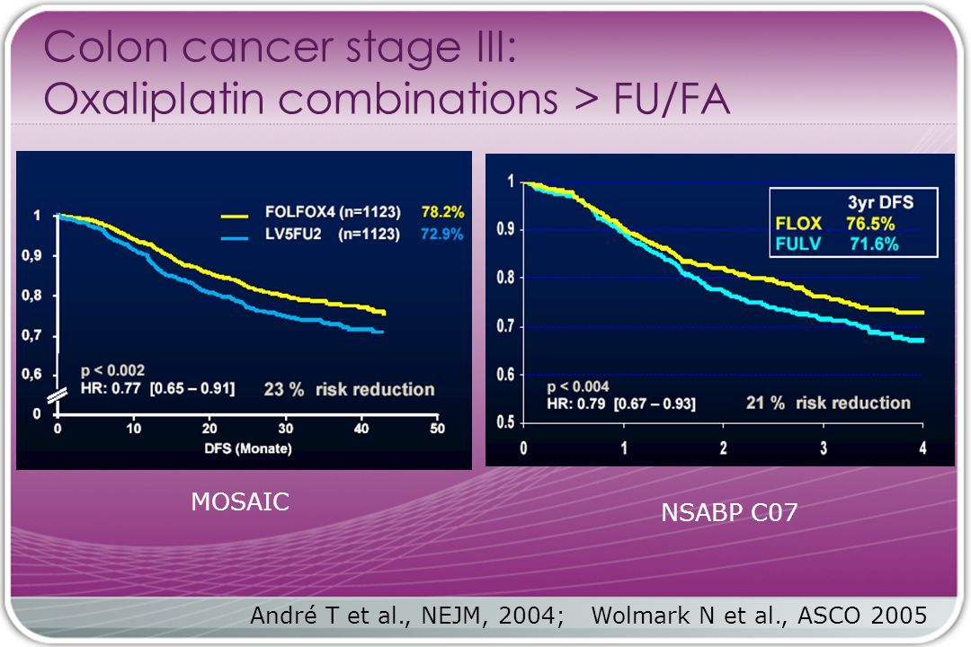 Colon cancer stage III: Oxaliplatin combinations > FU/FA