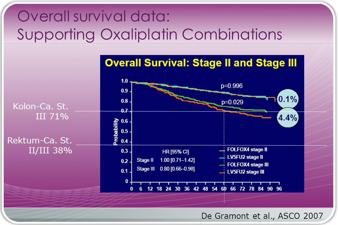 Overall survival data: Supporting Oxaliplatin Combinations