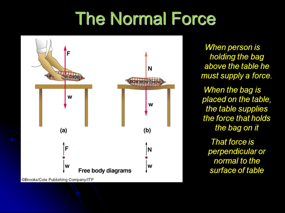 The Normal Force When person is holding the bag above the table he must supply a force.
