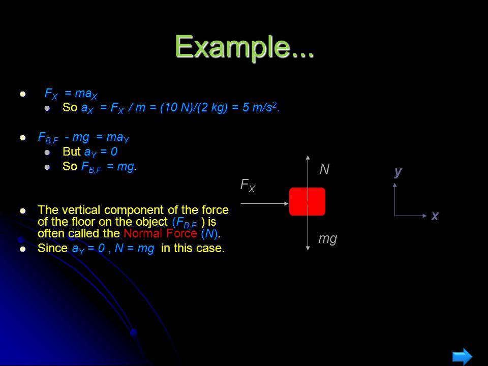 Example... N y FX x mg FX = maX