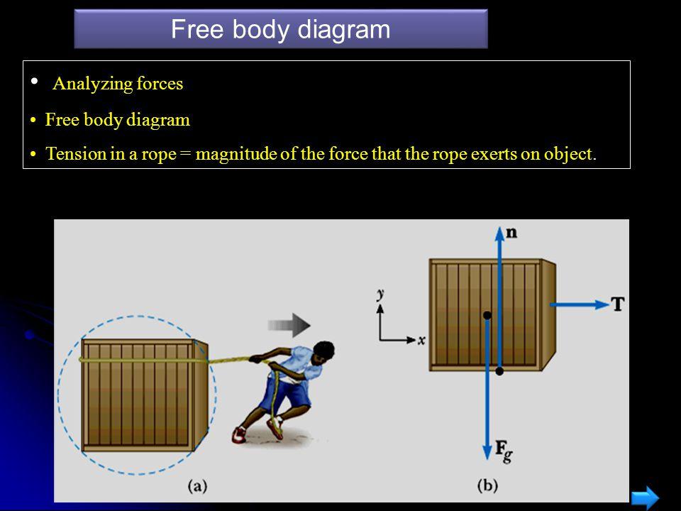 Free body diagram Analyzing forces Free body diagram