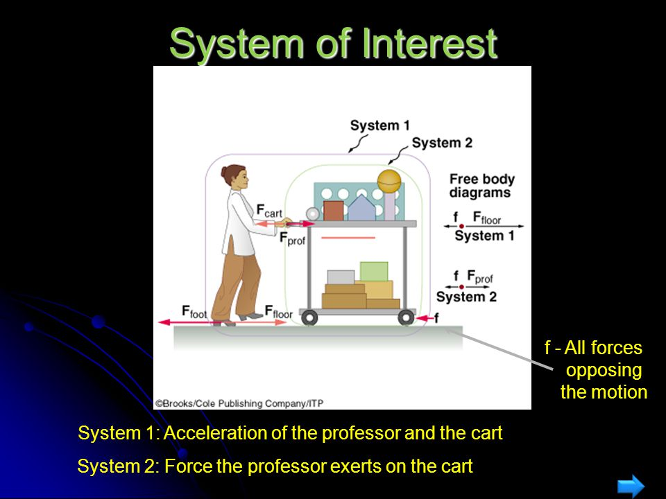 System of Interest f - All forces opposing the motion