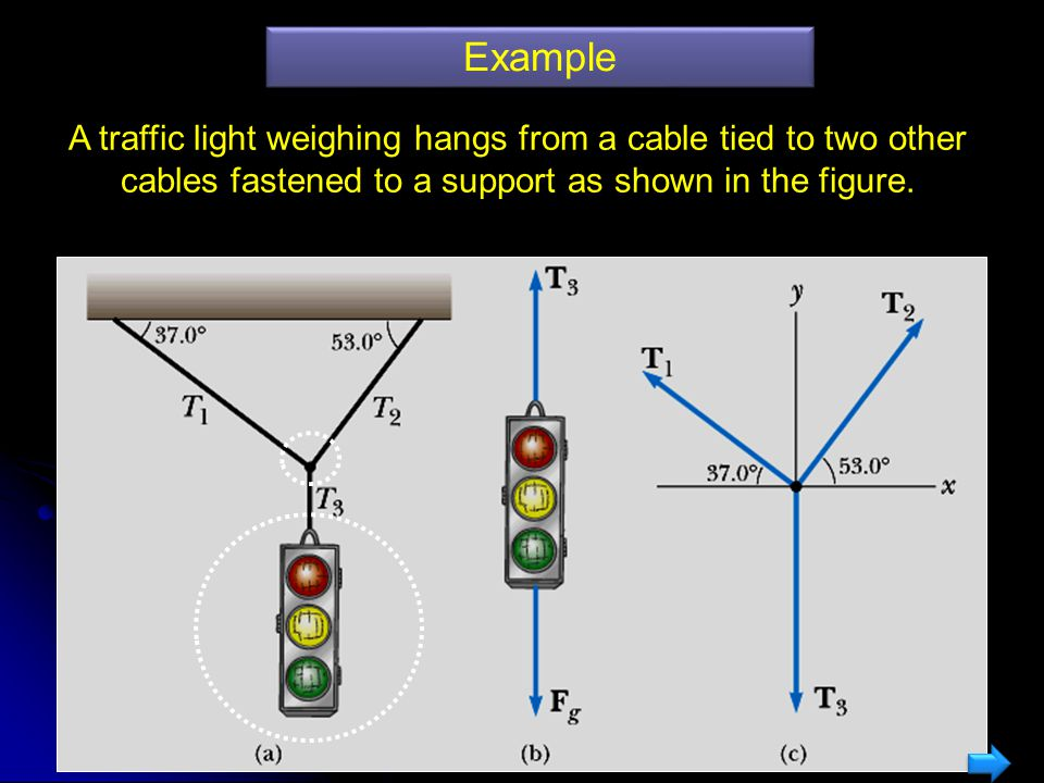 Example A traffic light weighing hangs from a cable tied to two other cables fastened to a support as shown in the figure.