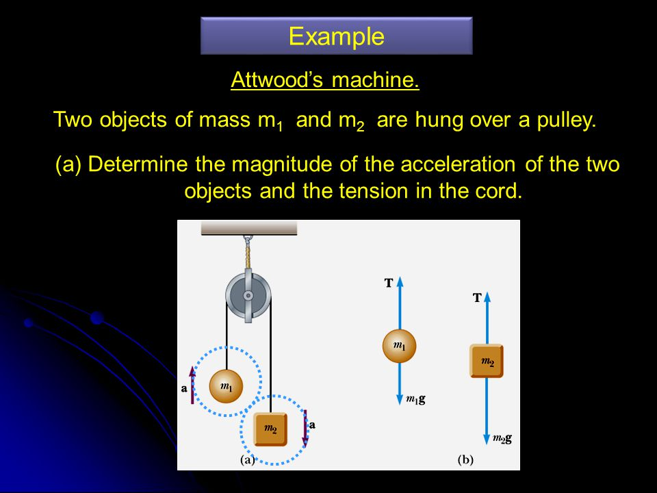 Two objects of mass m1 and m2 are hung over a pulley.