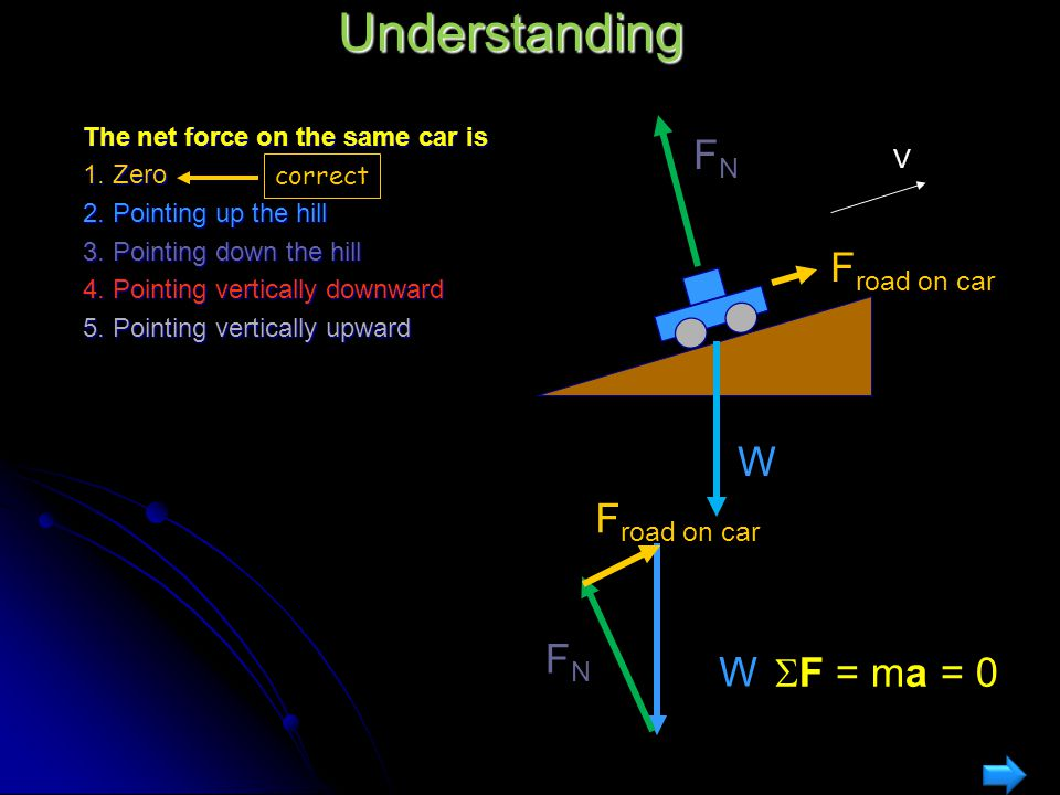 Understanding W Froad on car FN W Froad on car FN SF = ma = 0