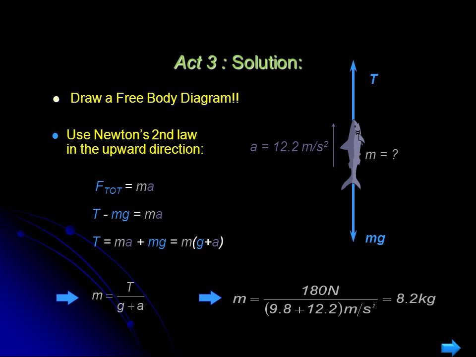 Act 3 : Solution: T Draw a Free Body Diagram!!