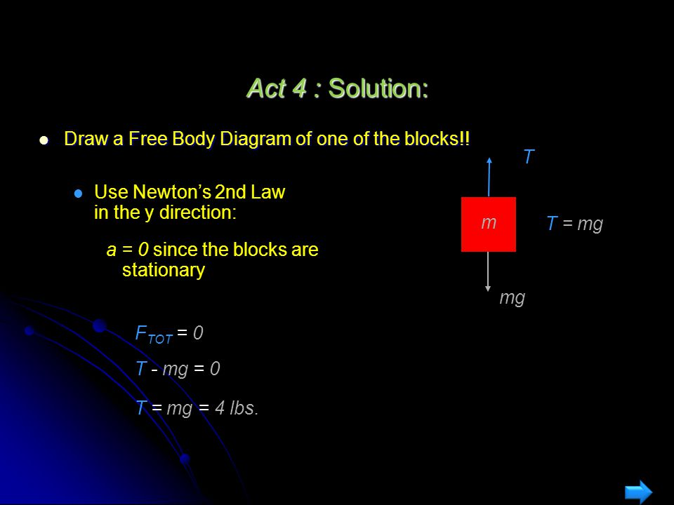 Act 4 : Solution: Draw a Free Body Diagram of one of the blocks!! T