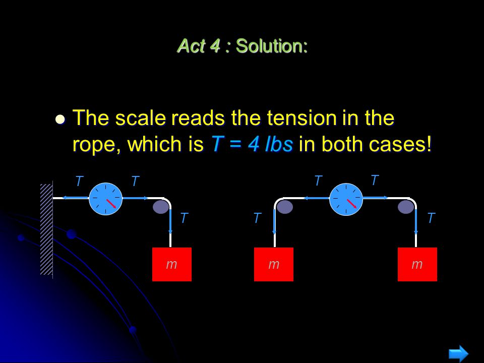 Act 4 : Solution: The scale reads the tension in the rope, which is T = 4 lbs in both cases! T. T.