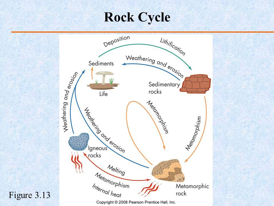 Rock Cycle Figure 3.13
